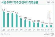 힘 못쓴 6·17대책…'상승세 유지' 서울집값에 정부 추가규제 '주목'