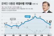 文대통령 지지도, 총선 직후 71%→ 47%…부정평가 요인 1위는?