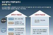 무주택 젊은층 '특별공급' 비중 늘리고… 3기 신도시 용적률 상향 조정