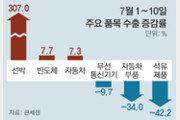 7월초 수출 ―1.7%로 선방… 선박-반도체-車가 견인