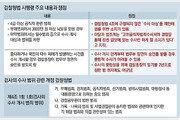 [단독]3급이상 공수처, 5급이하는 경찰… 공직자 부패수사서 檢 배제