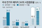 코로나속 점유율 2배로 'K배터리 파워'