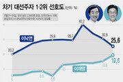 대선주자 1위 이낙연, 25.6%로 석 달 연속 하락…2위 이재명, 6%p차 추격