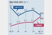 폭주 역풍… 민주-통합 지지율 0.8%P차
