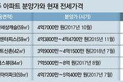 서울 새 아파트 전셋값, 분양가 추월
