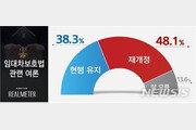 """임대차보호법 시행 두 달…""""재개정"""" 48.1% vs """"유지"""" 38.3%"""