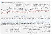 '거리두기 1단계' 감염 우려도 완화…정부 대응 긍정 74%로 늘어