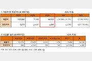 SK이노베이션, 영업손실 290억 원…적자 폭 줄였지만 3분기 연속 적자