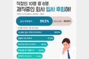"""직장인 10명 중 6명 """"재직중인 회사 입사 후회""""…만족도 50점 수준"""
