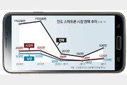 '스마트폰 세계 2위' 인도 시장 다시 활력… 삼성-LG 폰, 中기업 맹추격