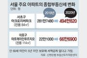 """종부세 폭탄 현실로… """"작년 2배 뛰었다"""""""