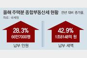 올해 주택 종부세 납세자 28%, 세액 43% 급증