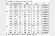 """4~6일 일부 열차 운행 중지…코레일 """"운행정보 꼭 확인"""""""