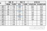 신형 KTX, 새해 중앙선 '청량리~안동' 투입…2시간 단축