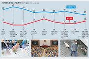 '秋-尹 갈등'에 마음 돌린 중도층… 4월 보궐선거 승패 가를 변수[인사이드&인사이트]