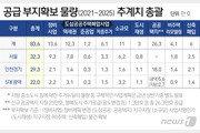 [2·4 대책]전국에 83만6000가구 신규 부지 확보…서울 32만가구
