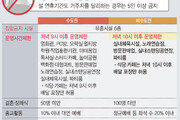 [Q&A]비수도권 58만곳 운영 1시간 연장…1회 위반 2주간 집합금지