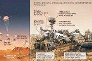 5억km '인내'의 여행끝 화성 안착… 생명 흔적 찾을 흙 담는다
