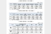 """작년 신규 창업 148만개 '역대 최다'…""""코로나19에도 제2벤처붐 후끈"""""""