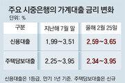 """신용대출금리 반년새 0.6%P 뛰어… 영끌-빚투족 """"이자 어쩌나"""""""