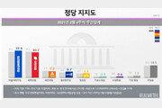 민주 32.9%·국민의힘 30.7% 접전…서울은 與 앞서