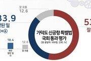 """국민 53.6% """"가덕도 특별법, 잘못됐다""""…PK도 54% '잘못된 일'"""