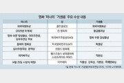 아카데미 여우조연상外 작품-남녀주연상 '기대'