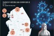 """""""젊은층 많은 도심지역서 '코로나 확진' 가장 많았다"""""""