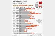 교육부 정시 확대 기조 유지…75개大 559억원 지원
