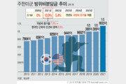 """방위비, 첫 국방비 인상률 연동…""""5년뒤 인상폭 커질듯"""""""