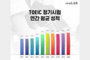 """지난해 토익 평균 688점…""""10년 동안 55점 상승"""""""
