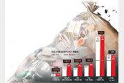 [단독]'집콕 쓰레기' 산더미… 작년 택배상자 사용량 21% 늘어 33억개