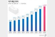 """나라빚 늘지만 """"내년도 확장 재정""""…600조원 슈퍼예산 될까"""
