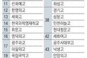 서울대 합격 많은 고교는 '특목-자사고'