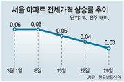 서울 강남 이어 강동-마포도 아파트 전세가 하락