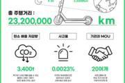 서울창조경제혁신센터 보육기업 지쿠터, 누적 라이딩 1000만 건 달성