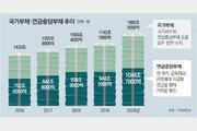 [사설]국가도 가계도 사상 최대 부채, 빚더미 한국경제