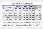"""공공재건축 사업지 발표에 시장 '싸늘'…""""강남권 참여 없어 흥행 실패"""""""