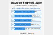 """""""신입사원 10명 중 6명, '언택트'로 회사 생활 시작"""""""