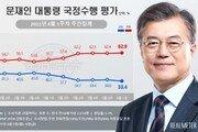 文지지율 역대 최저 33.4%…부정평가 62.5% 역대 최고