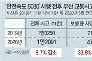 '50km 제한' 첫 시행 부산, 보행 사망 43% 줄어