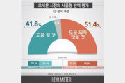 오세훈 '상생방역', 방역에 '도움' 41.8% vs '도움 안 돼' 51.4%