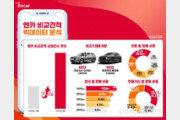 내 차 팔기 엔카 비교견적, '실시간 견적' 도입 후 78% 급성장
