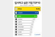삼성·네이버 제쳤다…입사하고 싶은 회사 1위는?