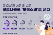 """성인 5명 중 2명 """"코로나블루엔 '보복소비'"""""""