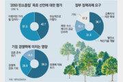 """기업 74% """"탄소중립 해야하지만 경쟁력 약화 우려"""""""