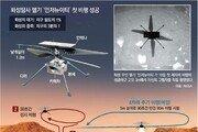 인류 헬기, 화성 하늘 날았다
