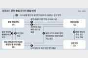 이자수익 미끼 상조상품 불법판매 활개