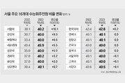 """現고2 대입때 정시 40%로 확대… """"고교학점제 취지 어긋나"""" 지적"""