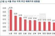 서울 아파트값 3주 만에 상승 폭 '확대'…일반·재건축 0.1%씩 ↑